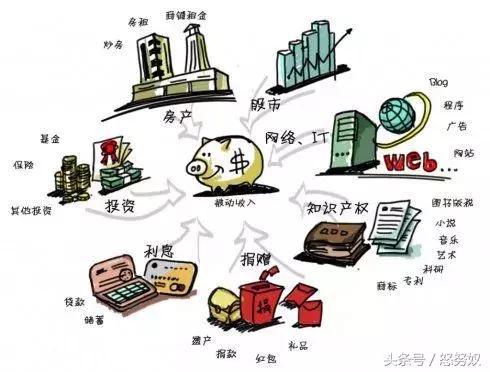 資本經濟時代被動收入