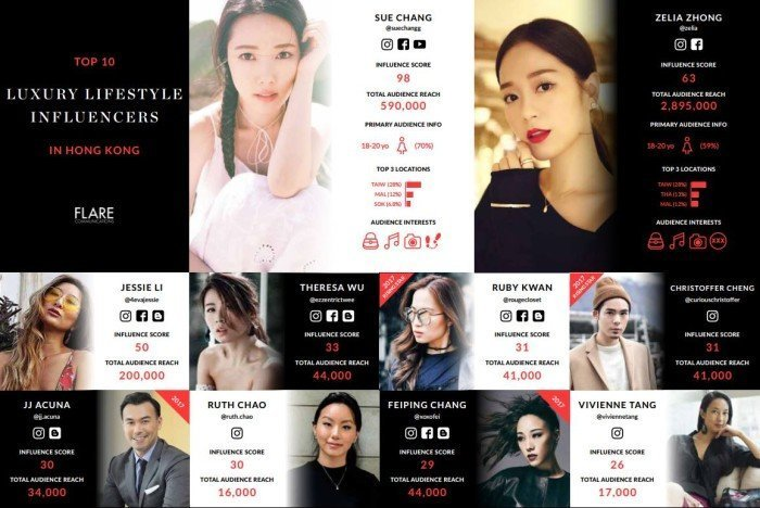 HK top influencers