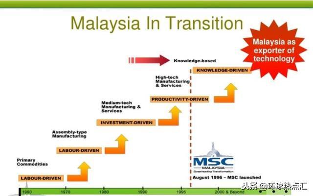 為什麼馬來西亞人均GDP可以達到一萬美元? 你怎麼看?
