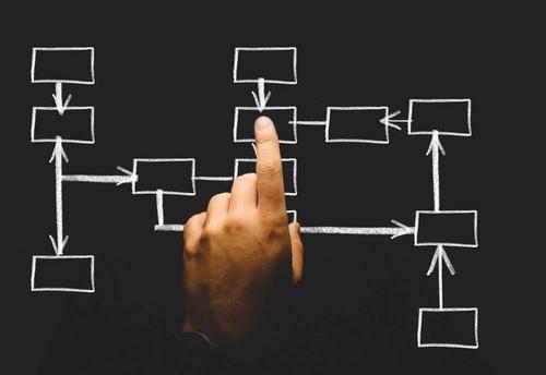 管理要做好三件事:狠抓客戶、 流程、績效(分析很透徹)