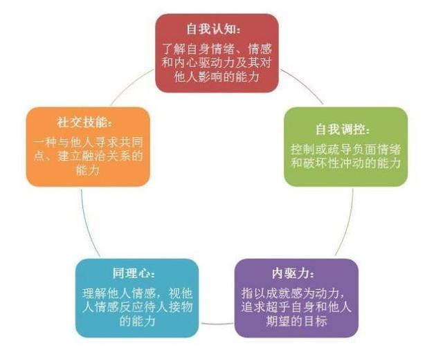 如何通過這三步,讓自己成為一個高情商的人?