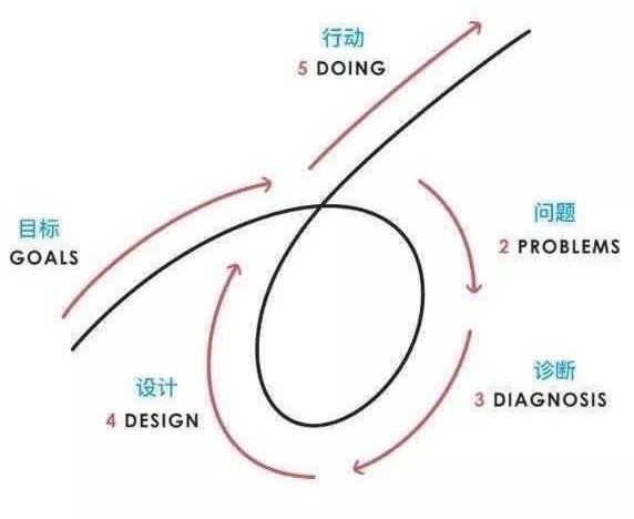 工作真正厲害的人,都在用這個思考方法,淺度思考的五步流程法
