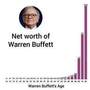 """用你的人生,計算一次復利,你將收穫到想像不到的""""財富"""""""
