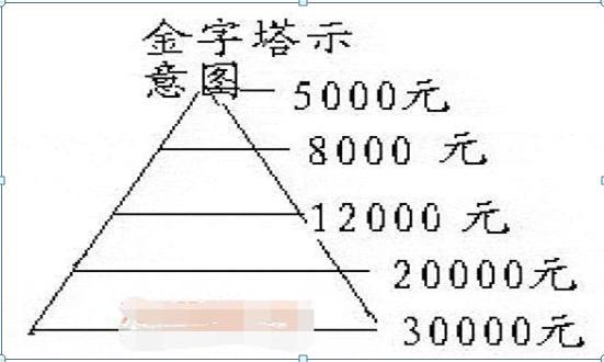 """""""金字塔""""交易法,一個最賺錢的買入賣出法,沒有之一"""