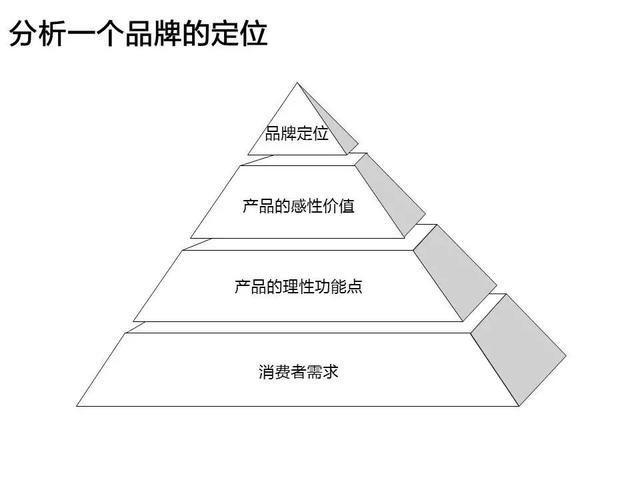 純乾貨:從麥肯錫的PPT模版中,我們能學到哪些高級的思維技巧?